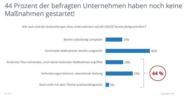 Studie der IDC zu den getroffenen Maßnahmen bezüglich der EU-DSGVO
